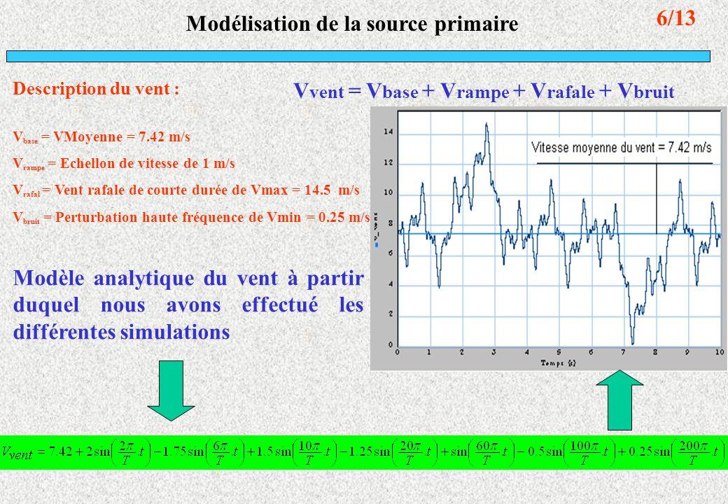 Modélisation de la source primaire Description du vent : V vent = V base + V rampe + V rafale + V bruit V base = VMoyenne = 7.42 m/s V rampe = Echello