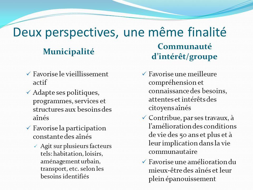 Deux perspectives, une même finalité Municipalité Communauté dintérêt/groupe Favorise le vieillissement actif Adapte ses politiques, programmes, servi