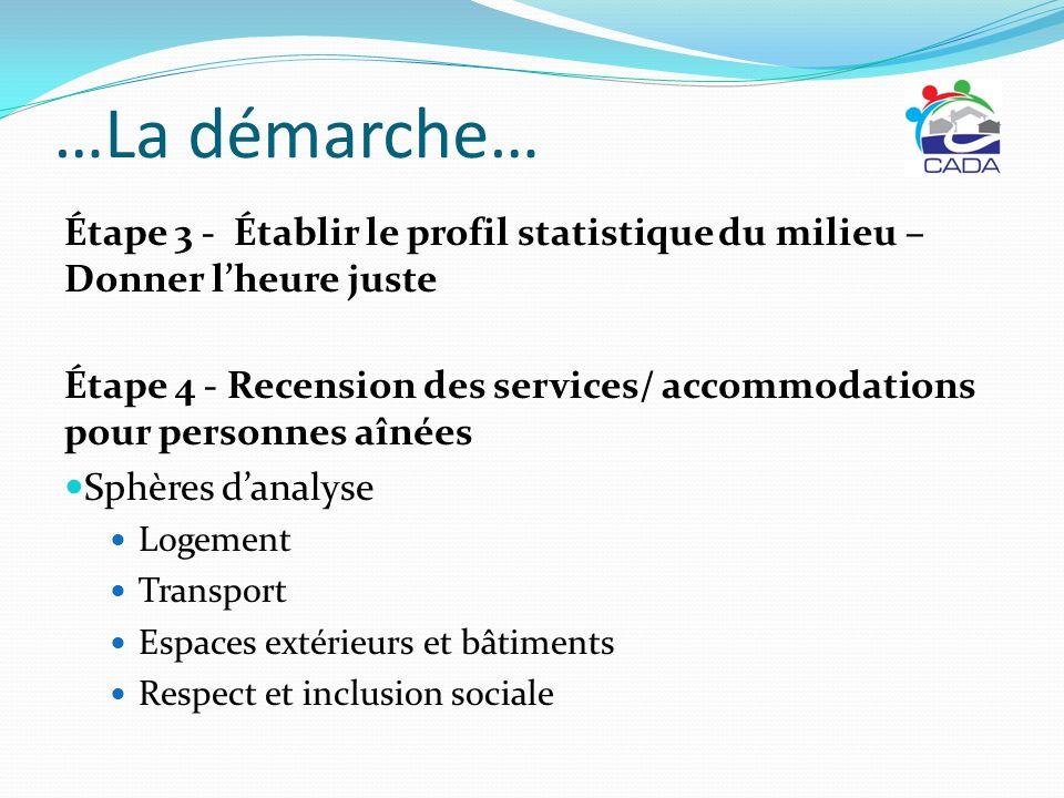 …La démarche… Étape 3 - Établir le profil statistique du milieu – Donner lheure juste Étape 4 - Recension des services/ accommodations pour personnes