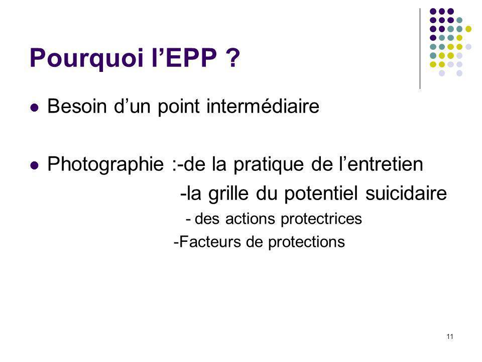 11 Pourquoi lEPP ? Besoin dun point intermédiaire Photographie :-de la pratique de lentretien -la grille du potentiel suicidaire - des actions protect
