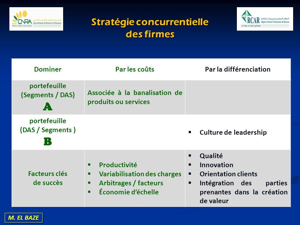 M. EL BAZE Stratégie concurrentielle des firmes DominerPar les coûtsPar la différenciation portefeuille (Segments / DAS) A Associée à la banalisation