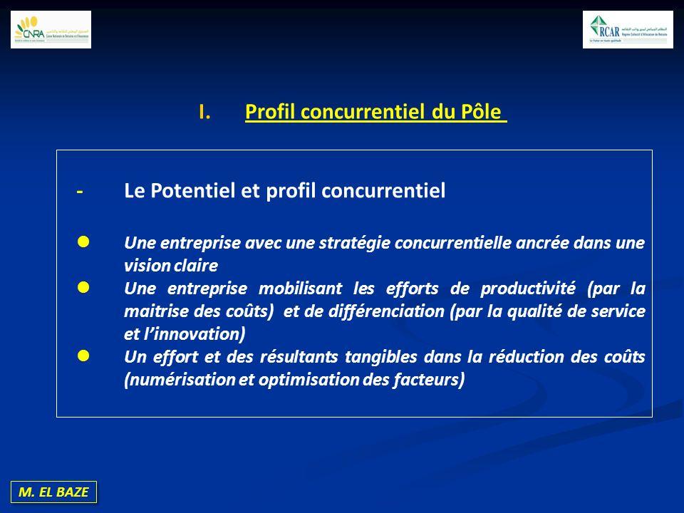M. EL BAZE - Le Potentiel et profil concurrentiel Une entreprise avec une stratégie concurrentielle ancrée dans une vision claire Une entreprise mobil