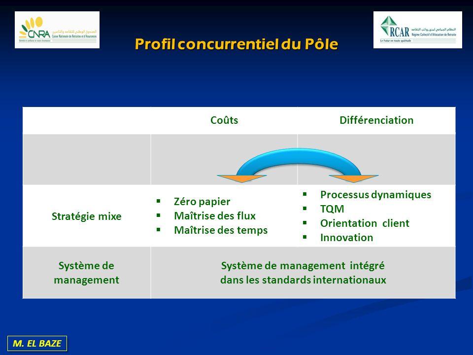 M. EL BAZE Profil concurrentiel du Pôle CoûtsDifférenciation Stratégie mixe Zéro papier Maîtrise des flux Maîtrise des temps Processus dynamiques TQM