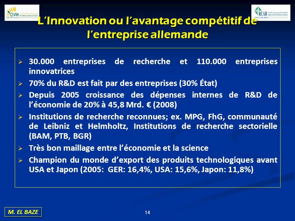 M. EL BAZE 14 LInnovation ou lavantage compétitif de lentreprise allemande 30.000 entreprises de recherche et 110.000 entreprises innovatrices 70% du