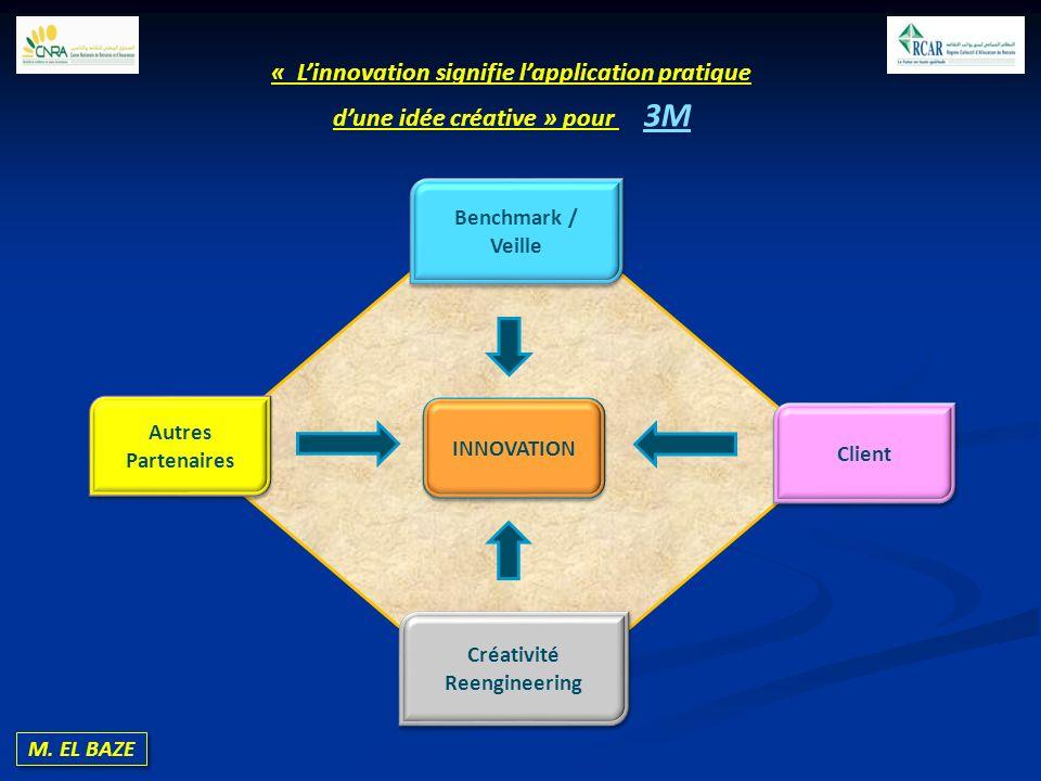 M. EL BAZE Benchmark / Veille Autres Partenaires Client INNOVATION Créativité Reengineering Créativité Reengineering « Linnovation signifie lapplicati
