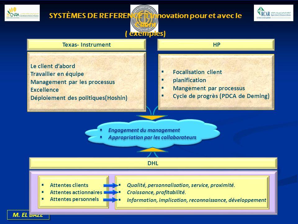 M. EL BAZE Texas- Instrument HP Le client dabord Travailler en équipe Management par les processus Excellence Déploiement des politiques(Hoshin) Focal