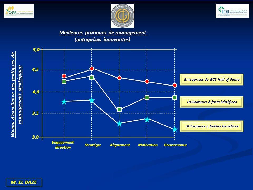 M. EL BAZE 5,0 4,5 4,0 3,5 3,0 Engagement direction StratégieAlignementMotivationGouvernance Meilleures pratiques de management (entreprises innovante