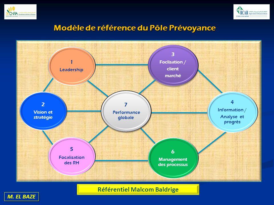 M. EL BAZE 1 Leadership 2 Vision et stratégie 5 Focalisation des RH 7 Performance globale 3 Foclisation / client marché 6 Management des processus 4 I
