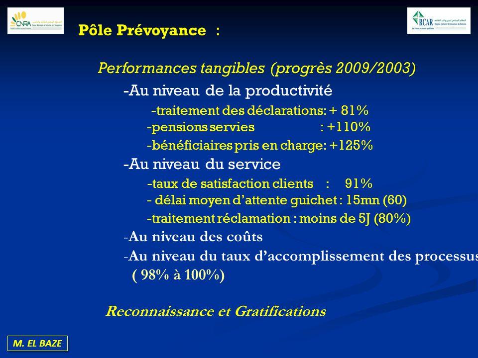 M. EL BAZE Pôle Prévoyance : Performances tangibles (progrès 2009/2003) -Au niveau de la productivité -traitement des déclarations: + 81% -pensions se
