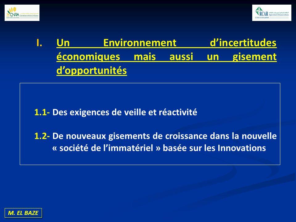M. EL BAZE 1.1- Des exigences de veille et réactivité 1.2- De nouveaux gisements de croissance dans la nouvelle « société de limmatériel » basée sur l