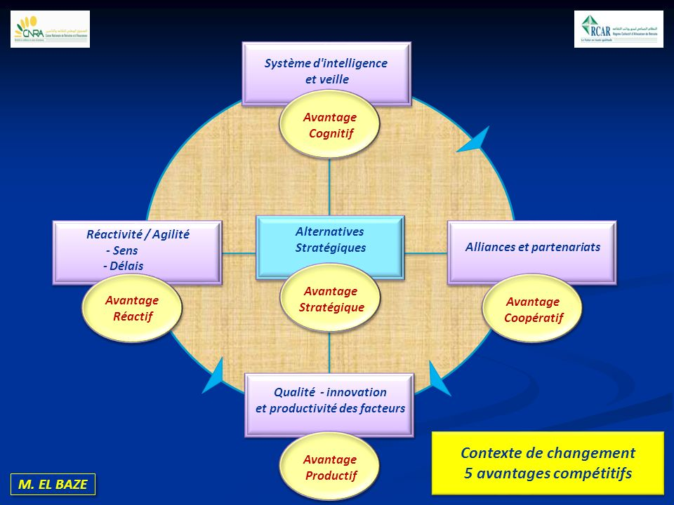 M. EL BAZE Système d'intelligence et veille Contexte de changement 5 avantages compétitifs Contexte de changement 5 avantages compétitifs Avantage Cog