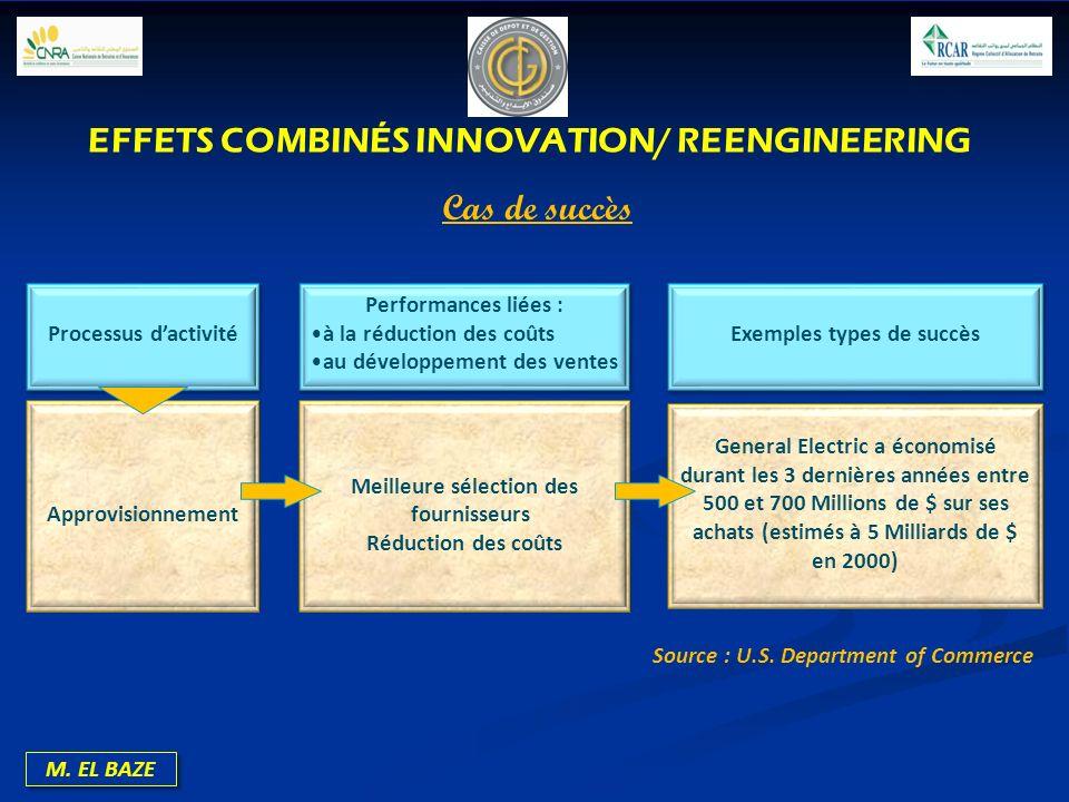 M. EL BAZE Processus dactivité Performances liées : à la réduction des coûts au développement des ventes Performances liées : à la réduction des coûts