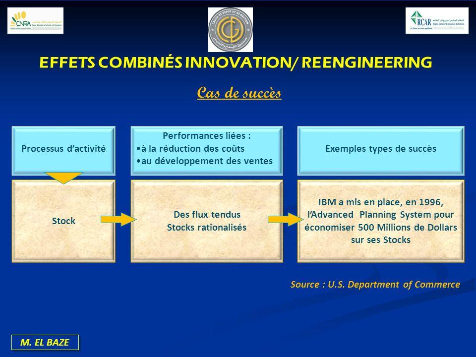 M. EL BAZE Processus dactivité Performances liées : à la réduction des coûts au développement des ventes Exemples types de succès Stock Des flux tendu