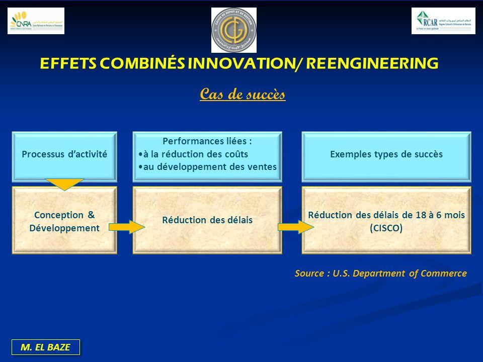 M. EL BAZE Processus dactivité Performances liées : à la réduction des coûts au développement des ventes Exemples types de succès Conception & Dévelop