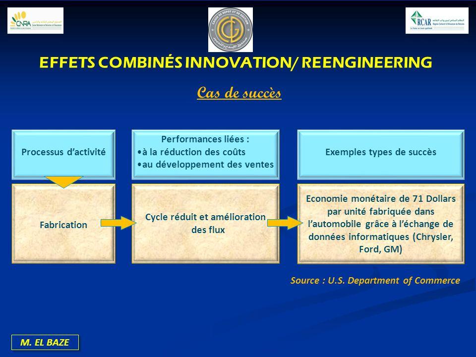M. EL BAZE Source : U.S. Department of Commerce EFFETS COMBINÉS INNOVATION/ REENGINEERING Cas de succès Processus dactivité Performances liées : à la