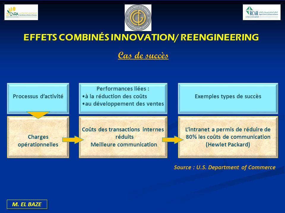 M. EL BAZE Processus dactivité Performances liées : à la réduction des coûts au développement des ventes Exemples types de succès Charges opérationnel