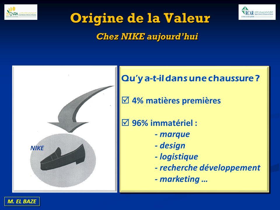 M. EL BAZE Origine de la Valeur Chez NIKE aujourdhui Quy a-t-il dans une chaussure ? 4% matières premières 96% immatériel : - marque - design - logist