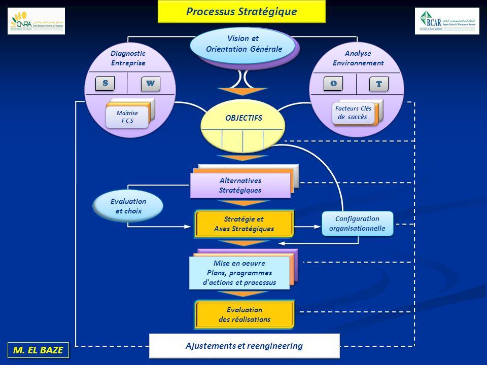 Vision et Orientation Générale OBJECTIFS Diagnostic Entreprise Analyse Environnement S S W W O O T T Maîtrise F C S Maîtrise F C S Alternatives Straté