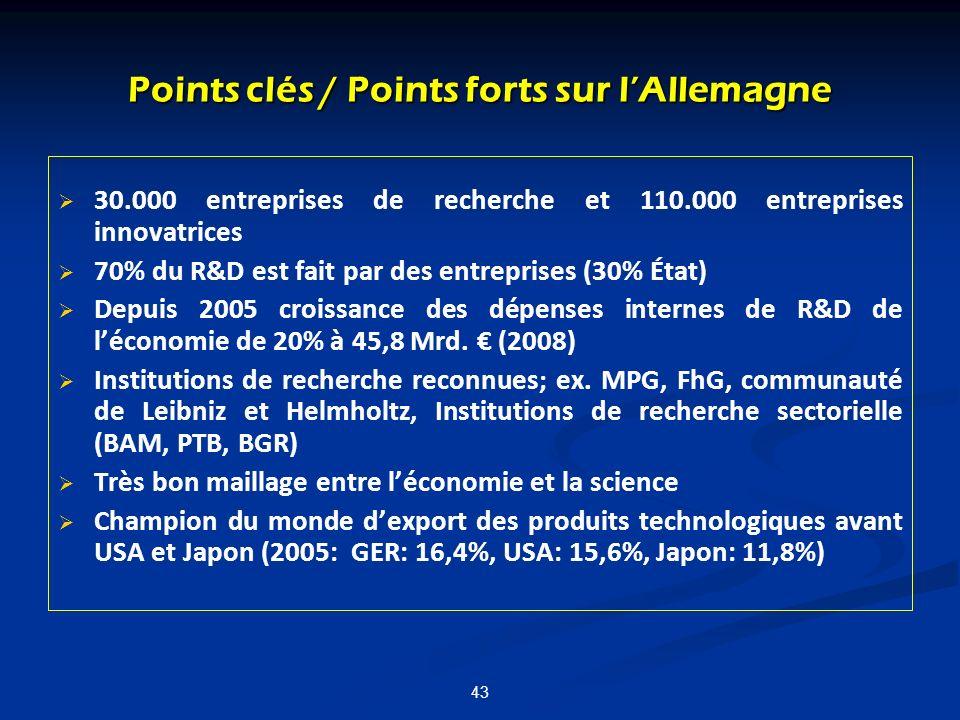 43 Points clés / Points forts sur lAllemagne 30.000 entreprises de recherche et 110.000 entreprises innovatrices 70% du R&D est fait par des entrepris