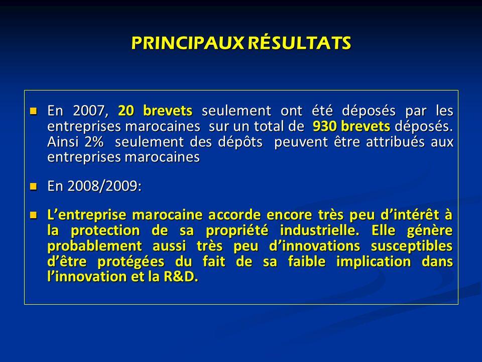 PRINCIPAUX RÉSULTATS En 2007, 20 brevets seulement ont été déposés par les entreprises marocaines sur un total de 930 brevets déposés. Ainsi 2% seulem
