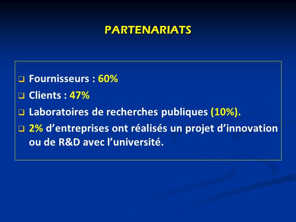 PARTENARIATS Fournisseurs : 60% Clients : 47% Laboratoires de recherches publiques (10%). 2% dentreprises ont réalisés un projet dinnovation ou de R&D