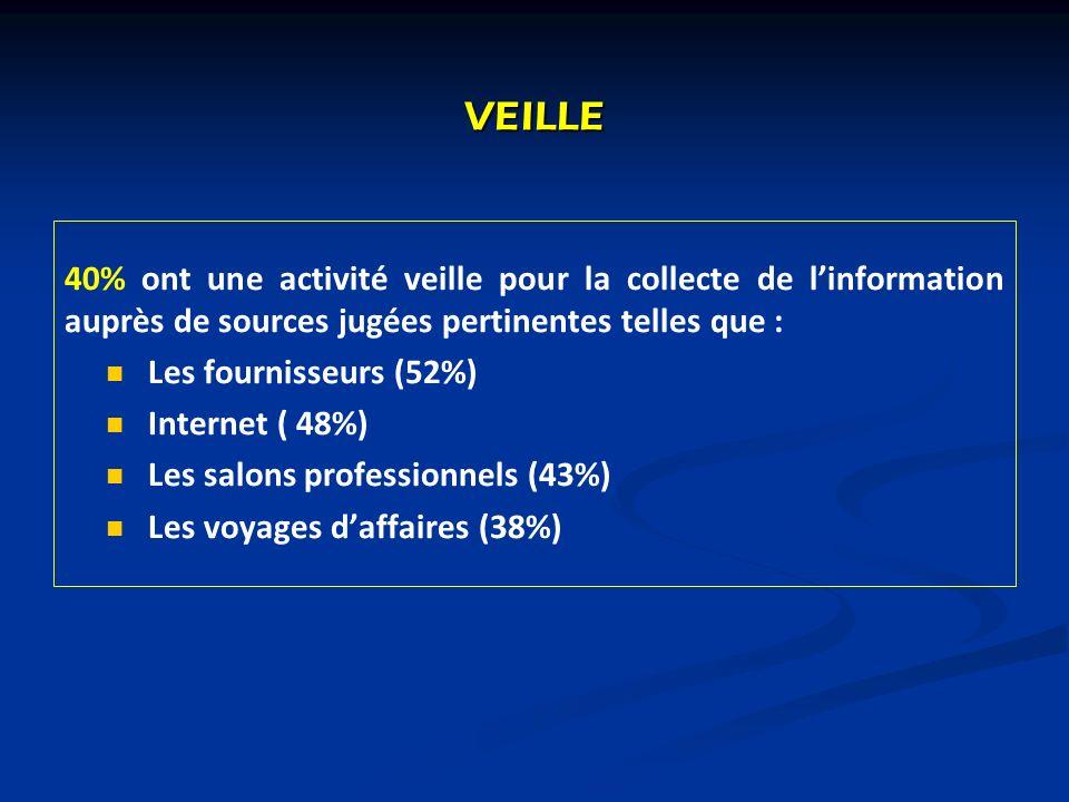 VEILLE 40% ont une activité veille pour la collecte de linformation auprès de sources jugées pertinentes telles que : Les fournisseurs (52%) Internet