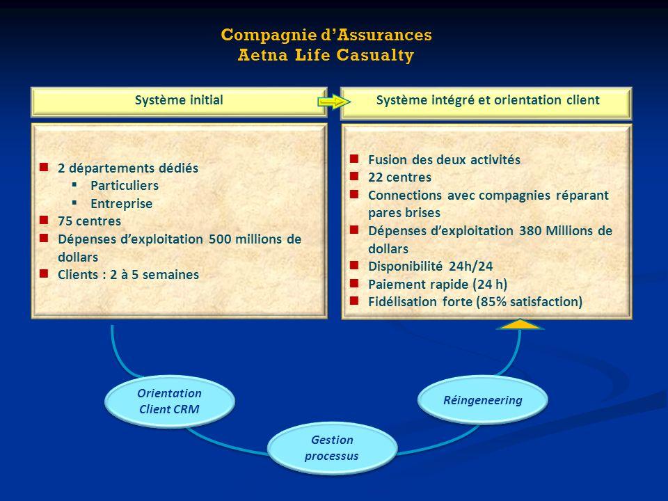 Système initial Système intégré et orientation client 2 départements dédiés Particuliers Entreprise 75 centres Dépenses dexploitation 500 millions de