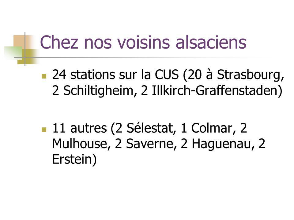 Chez nos voisins alsaciens 24 stations sur la CUS (20 à Strasbourg, 2 Schiltigheim, 2 Illkirch-Graffenstaden) 11 autres (2 Sélestat, 1 Colmar, 2 Mulhouse, 2 Saverne, 2 Haguenau, 2 Erstein)