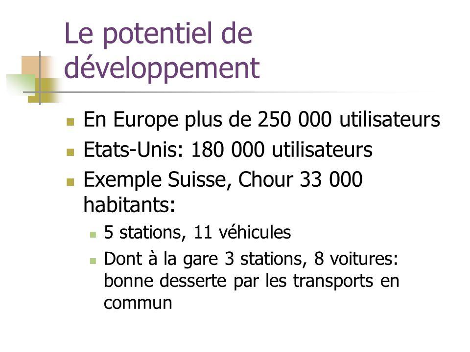 Le potentiel de développement En Europe plus de 250 000 utilisateurs Etats-Unis: 180 000 utilisateurs Exemple Suisse, Chour 33 000 habitants: 5 stations, 11 véhicules Dont à la gare 3 stations, 8 voitures: bonne desserte par les transports en commun