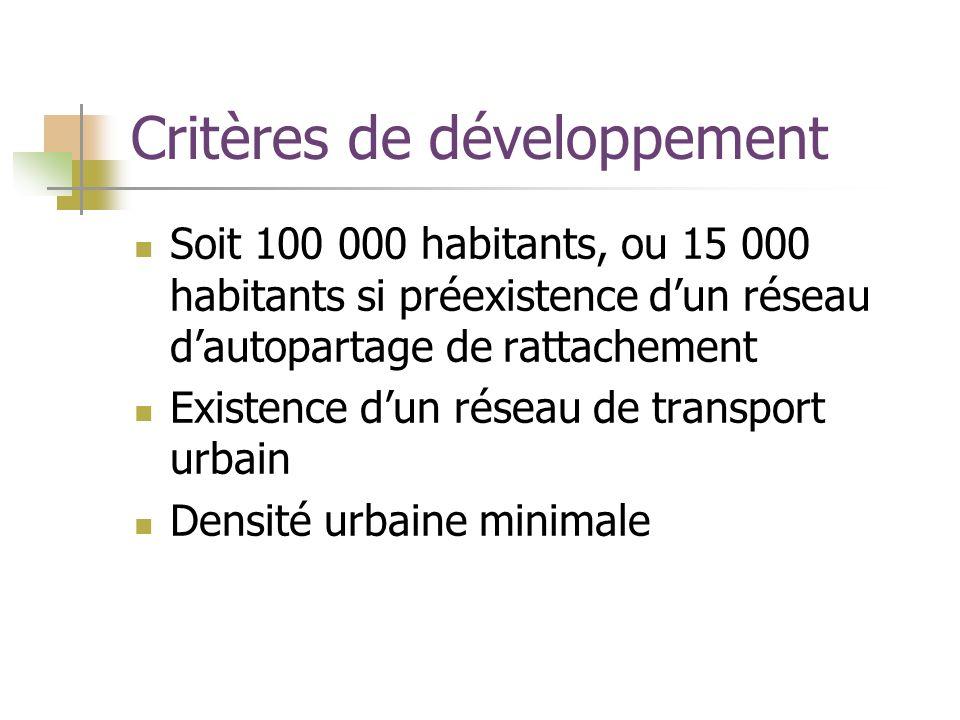 Critères de développement Soit 100 000 habitants, ou 15 000 habitants si préexistence dun réseau dautopartage de rattachement Existence dun réseau de transport urbain Densité urbaine minimale