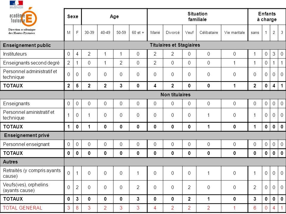 SexeAge Situation familiale Enfants à charge MF30-3940-4950-5960 et +MariéDivorcéVeufCélibataireVie maritalesans123 Enseignement public Titulaires et