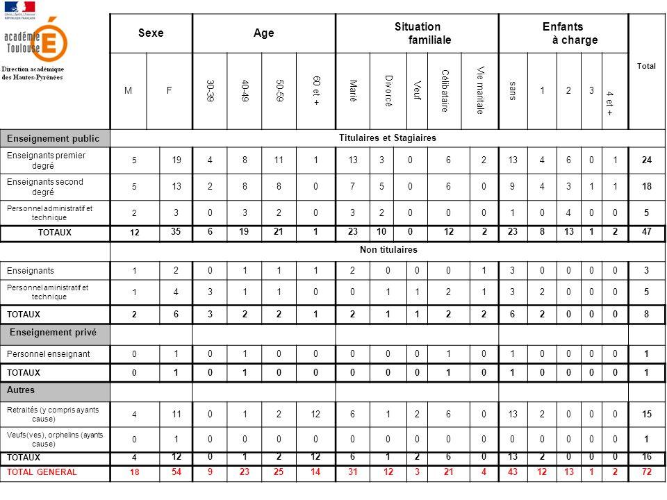 SexeAge Situation familiale Enfants à charge Total MF 30-3940-4950-59 60 et + Marié Divorcé Veuf Célibataire Vie maritale sans 123 4 et + Enseignement