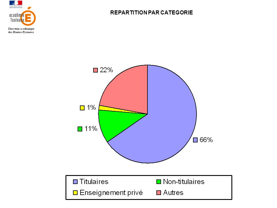 REPARTITION PAR CATEGORIE