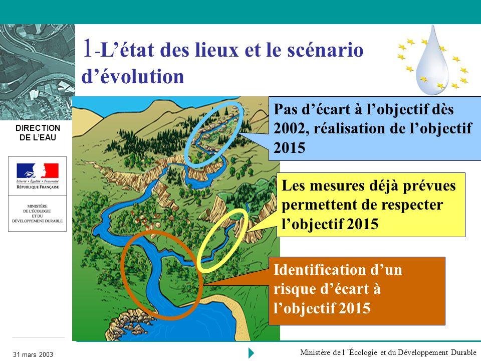 DIRECTION DE LEAU 31 mars 2003 Ministère de l Écologie et du Développement Durable Surveillance Caractérisation approfondie Réalisation des objectifs 2 - (pour 2006) Évaluer lécart pour atteindre le bon état Des mesures pour combler lécart à lobjectif 2 WATECO Une démarche en trois étapes