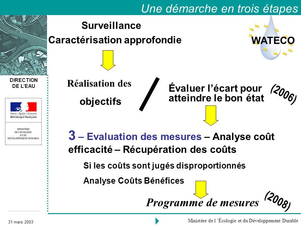 DIRECTION DE LEAU 31 mars 2003 Ministère de l Écologie et du Développement Durable 2 - 3 – Evaluation des mesures – Analyse coût efficacité – Récupéra