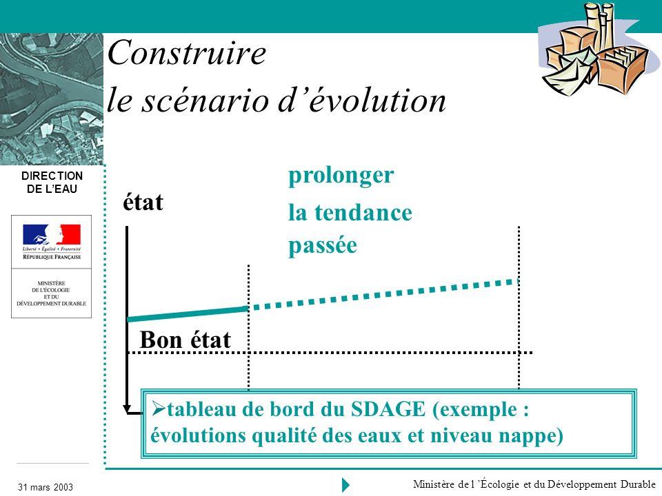 DIRECTION DE LEAU 31 mars 2003 Ministère de l Écologie et du Développement Durable prolonger la tendance passée 2000 Bon état 2015 Construire le scéna