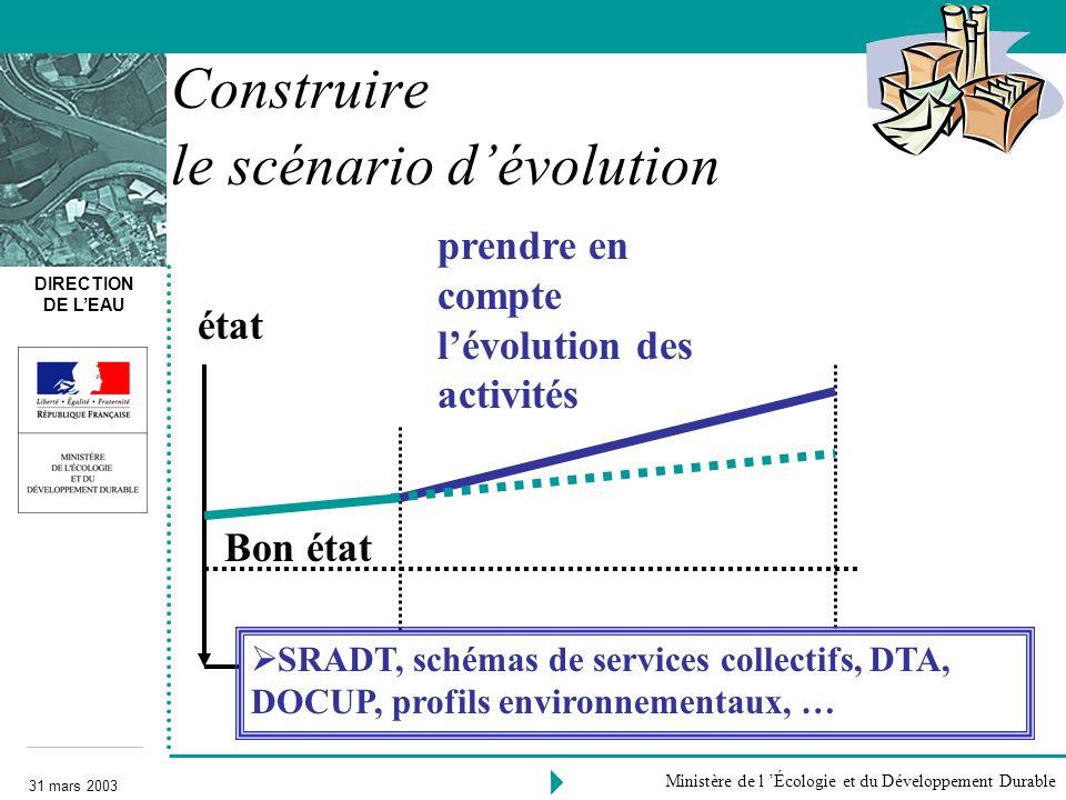 DIRECTION DE LEAU 31 mars 2003 Ministère de l Écologie et du Développement Durable 2000 Bon état 2015 prendre en compte lévolution des activités Const
