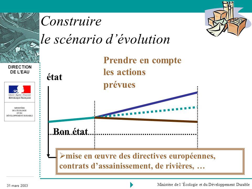 DIRECTION DE LEAU 31 mars 2003 Ministère de l Écologie et du Développement Durable Prendre en compte les actions prévues 2000 Bon état 2015 Construire