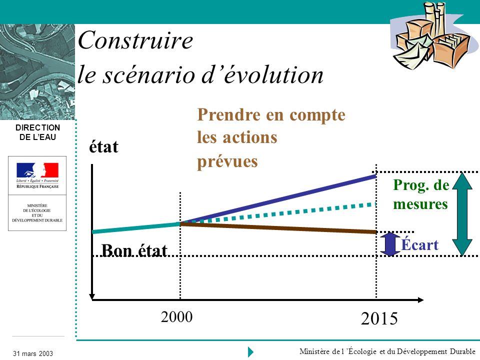 DIRECTION DE LEAU 31 mars 2003 Ministère de l Écologie et du Développement Durable Prendre en compte les actions prévues 2000 Bon état 2015 Écart Cons