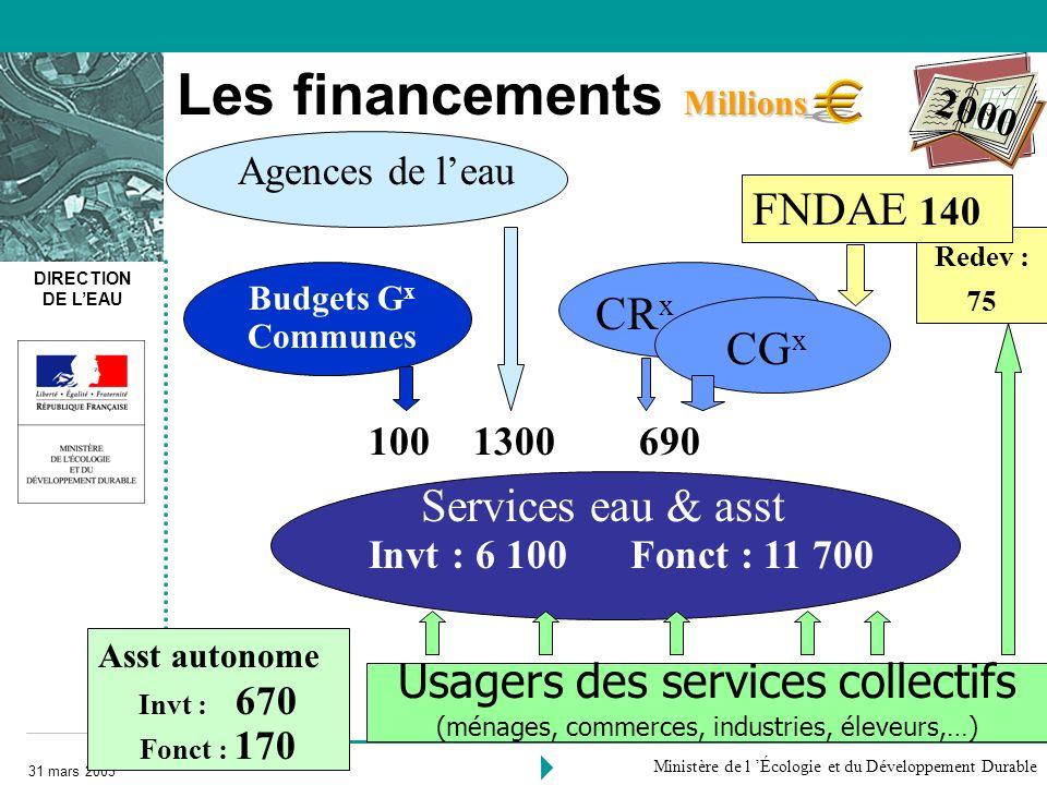 DIRECTION DE LEAU 31 mars 2003 Ministère de l Écologie et du Développement Durable Millions Les financements Millions Usagers des services collectifs