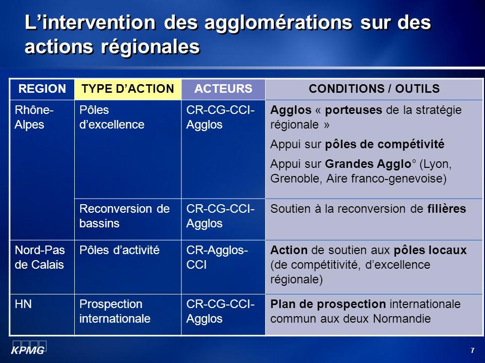 7 Lintervention des agglomérations sur des actions régionales REGIONTYPE DACTIONACTEURSCONDITIONS / OUTILS Rhône- Alpes Pôles dexcellence CR-CG-CCI- A
