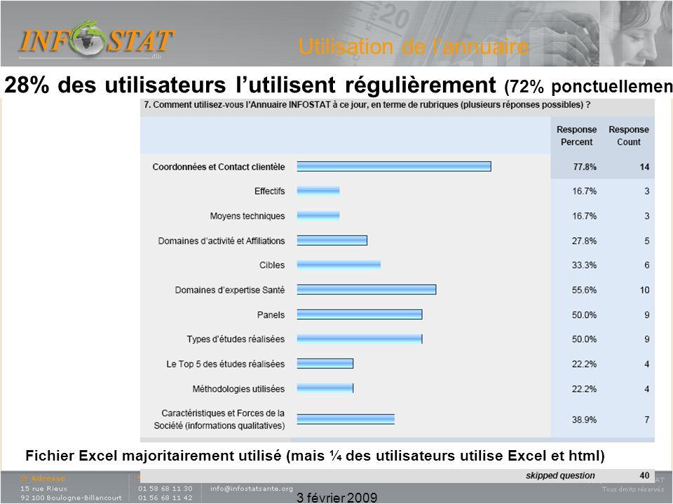 3 février 2009 Utilisation de lannuaire Fichier Excel majoritairement utilisé (mais ¼ des utilisateurs utilise Excel et html) 28% des utilisateurs lut