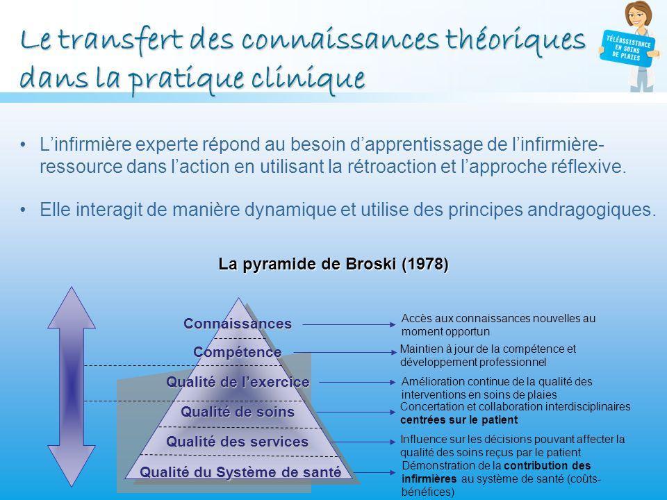 Le transfert des connaissances théoriques dans la pratique clinique Linfirmière experte répond au besoin dapprentissage de linfirmière- ressource dans