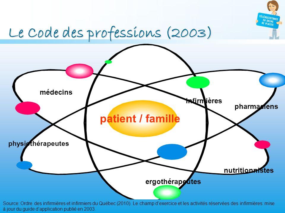Le Code des professions (2003) patient / famille Source: Ordre des infirmières et infirmiers du Québec (2010). Le champ dexercice et les activités rés