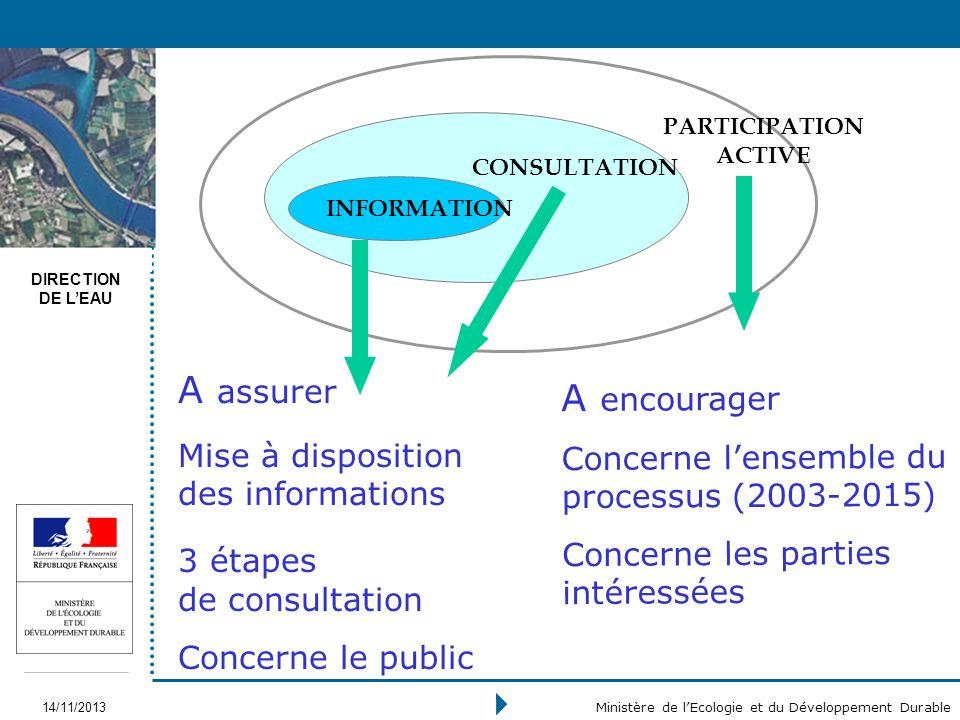DIRECTION DE LEAU 14/11/2013 Ministère de lEcologie et du Développement Durable A assurer Mise à disposition des informations 3 étapes de consultation
