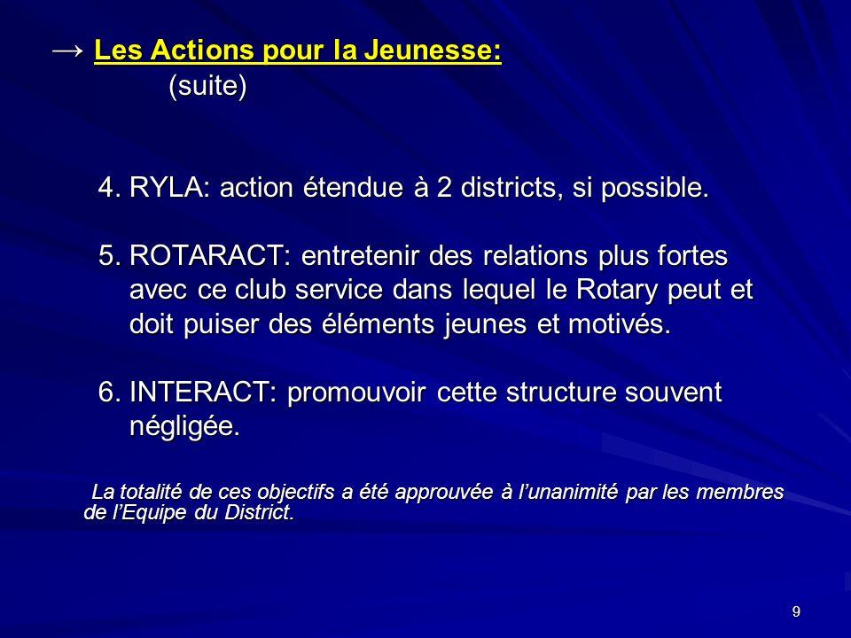 9 Les Actions pour la Jeunesse: Les Actions pour la Jeunesse: (suite) (suite) 4.