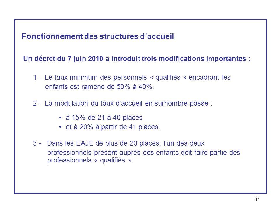 Fonctionnement des structures daccueil Un décret du 7 juin 2010 a introduit trois modifications importantes : 1 - Le taux minimum des personnels « qua