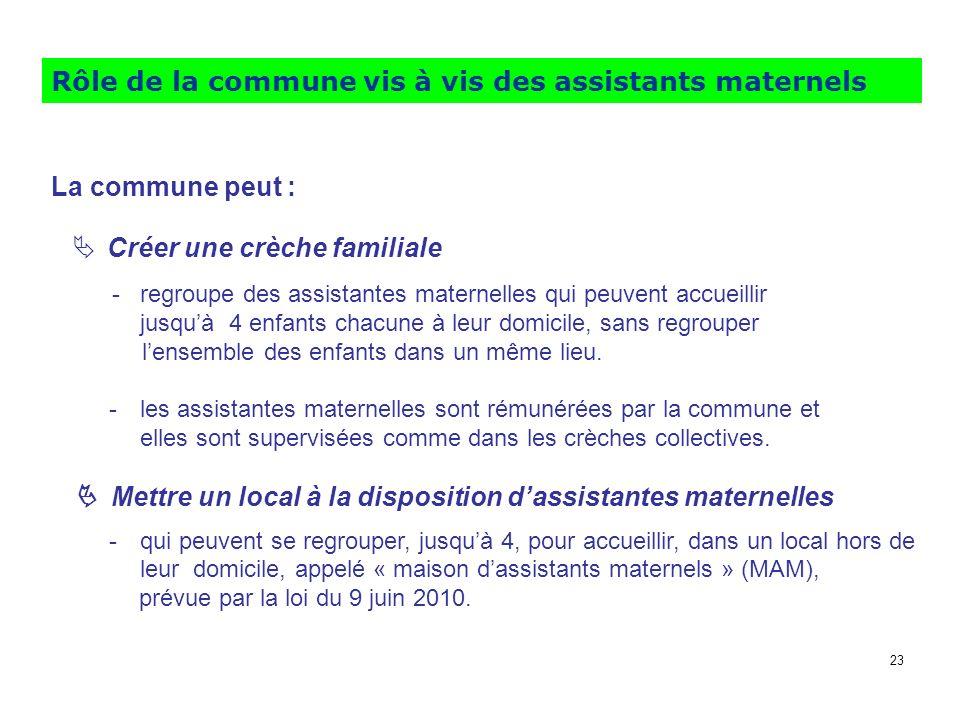 Rôle de la commune vis à vis des assistants maternels La commune peut : Créer une crèche familiale - regroupe des assistantes maternelles qui peuvent