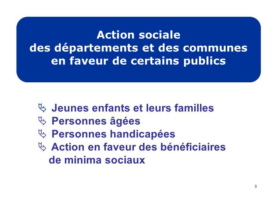 Action sociale des départements et des communes en faveur de certains publics Jeunes enfants et leurs familles Personnes âgées Personnes handicapées A
