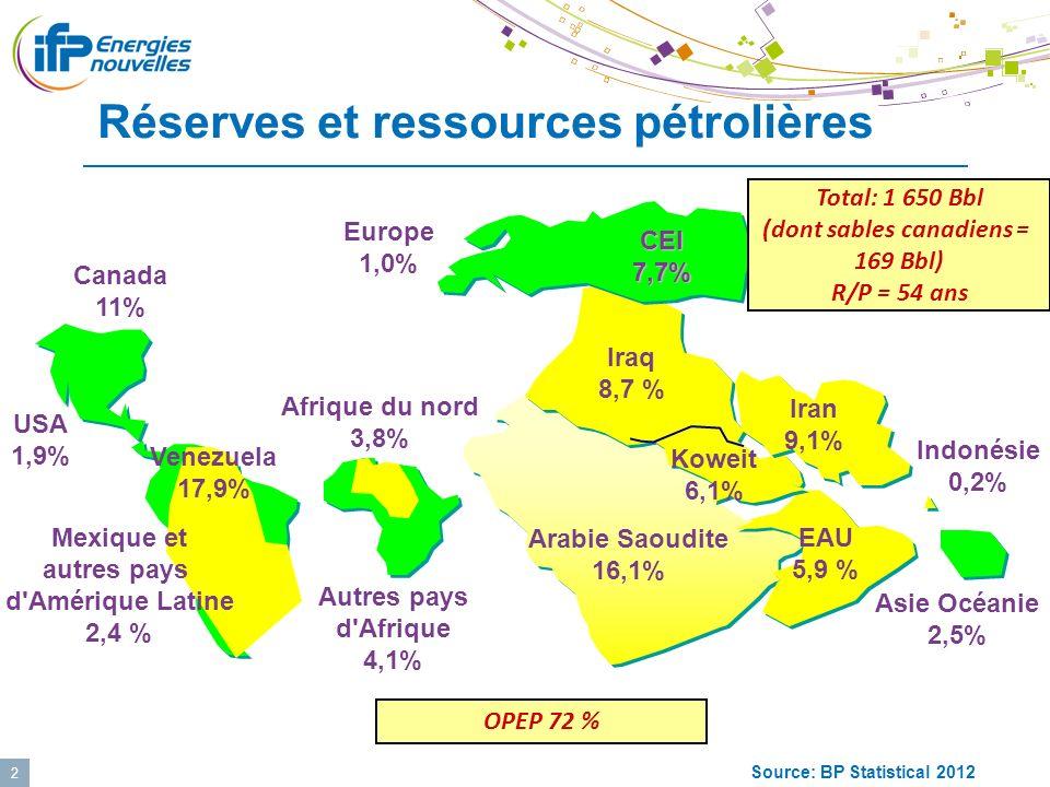 2 Source: BP Statistical 2012 CEI7,7% Iraq 8,7 % Iran 9,1% Indonésie 0,2% Asie Océanie 2,5% Arabie Saoudite 16,1% Europe 1,0% Afrique du nord 3,8% Aut